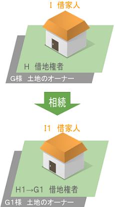 I賃貸人 H借地権者 G様土地のオーナー→(相続)→I1賃貸人 H1→G1借地権者 G1様土地のオーナー