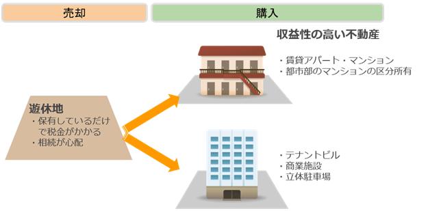 売却:遊休地→購入:収益性の高い不動産