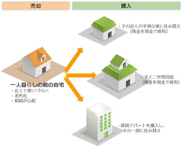 売却:一人暮らしの親の自宅→購入:子の近くの手ごろな家に住み替えor子と二世帯同居or賃貸アパートを購入し、その一部に住み替え
