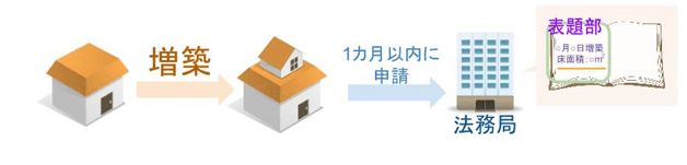 土地の利用方法が変わって,所有者は1カ月以内に、登記を申請しなければなりません。
